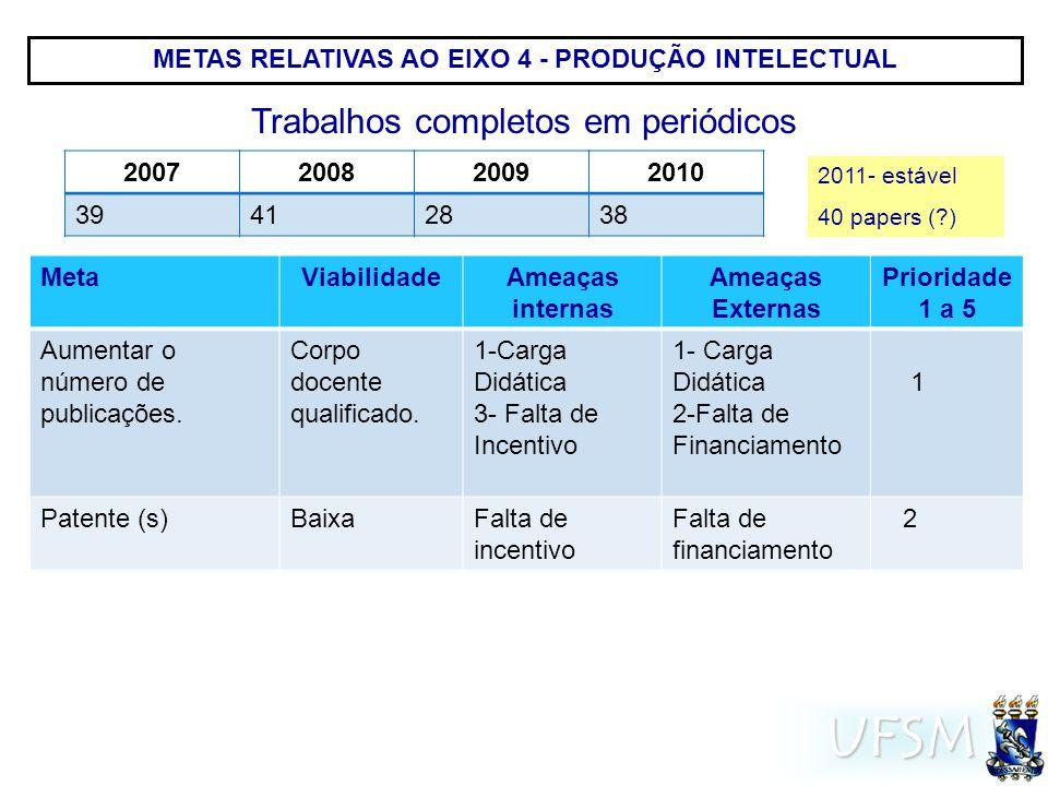 UFSM METAS RELATIVAS AO EIXO 4 - PRODUÇÃO INTELECTUAL MetaViabilidadeAmeaças internas Ameaças Externas Prioridade 1 a 5 Aumentar o número de publicações.