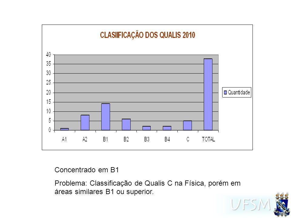 UFSM Concentrado em B1 Problema: Classificação de Qualis C na Física, porém em áreas similares B1 ou superior.