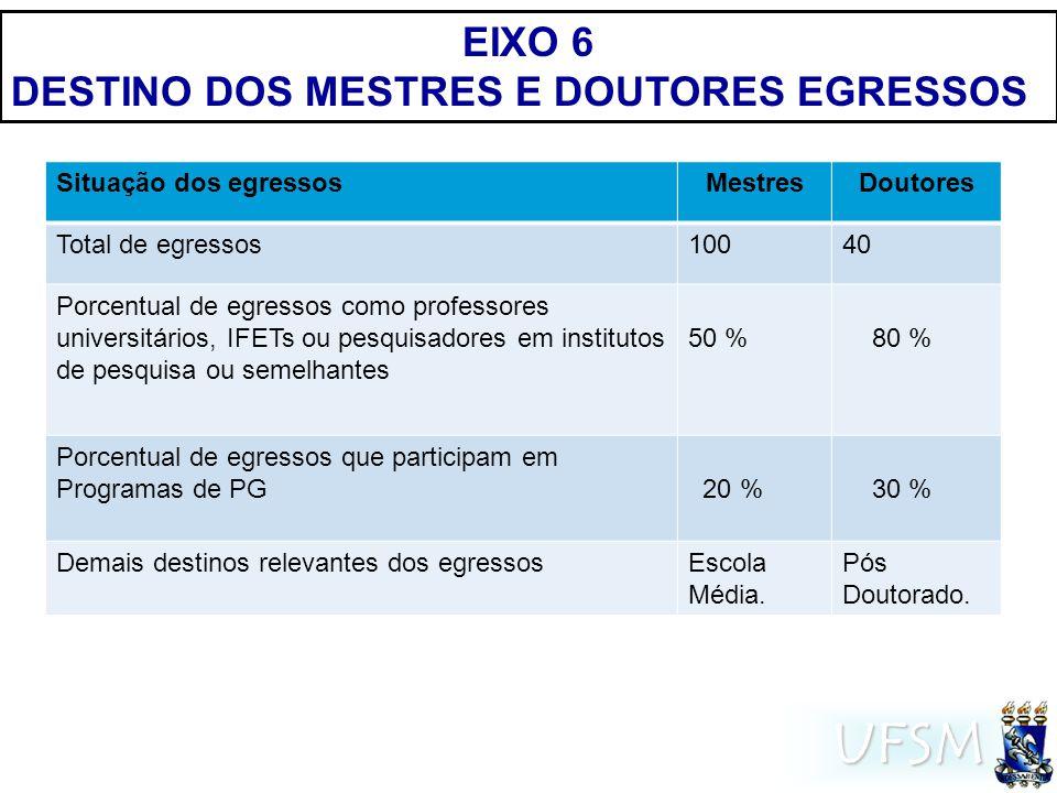 UFSM EIXO 6 DESTINO DOS MESTRES E DOUTORES EGRESSOS Situação dos egressosMestresDoutores Total de egressos10040 Porcentual de egressos como professores universitários, IFETs ou pesquisadores em institutos de pesquisa ou semelhantes 50 % 80 % Porcentual de egressos que participam em Programas de PG 20 % 30 % Demais destinos relevantes dos egressosEscola Média.