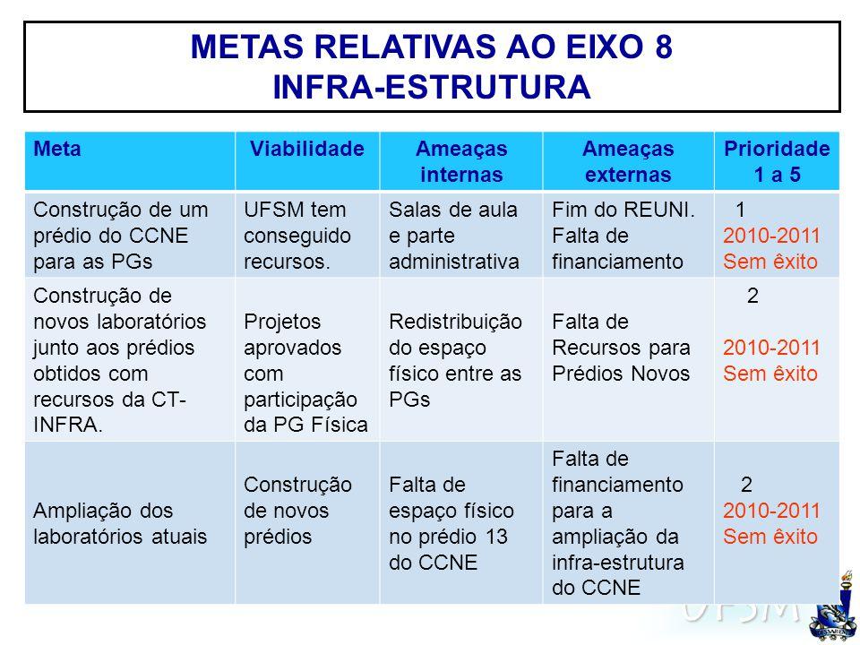 UFSM METAS RELATIVAS AO EIXO 8 INFRA-ESTRUTURA MetaViabilidadeAmeaças internas Ameaças externas Prioridade 1 a 5 Construção de um prédio do CCNE para as PGs UFSM tem conseguido recursos.