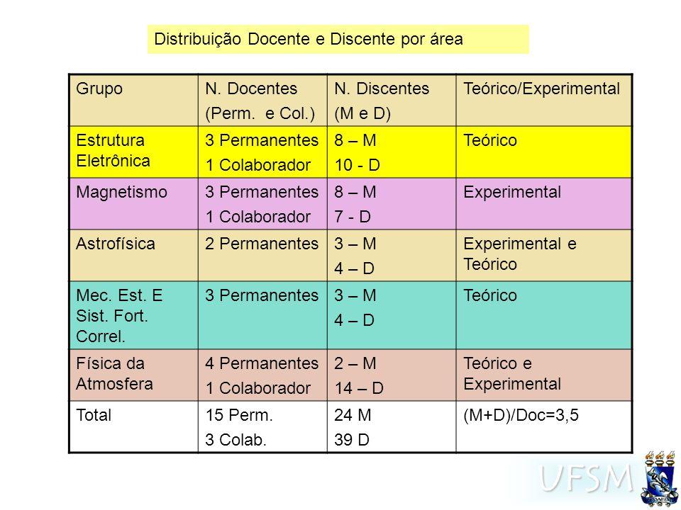 UFSM GrupoN.Docentes (Perm. e Col.) N.