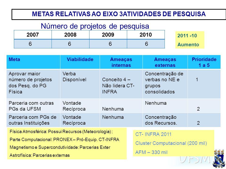 UFSM METAS RELATIVAS AO EIXO 3ATIVIDADES DE PESQUISA MetaViabilidadeAmeaças internas Ameaças externas Prioridade 1 a 5 Aprovar maior número de projetos dos Pesq.