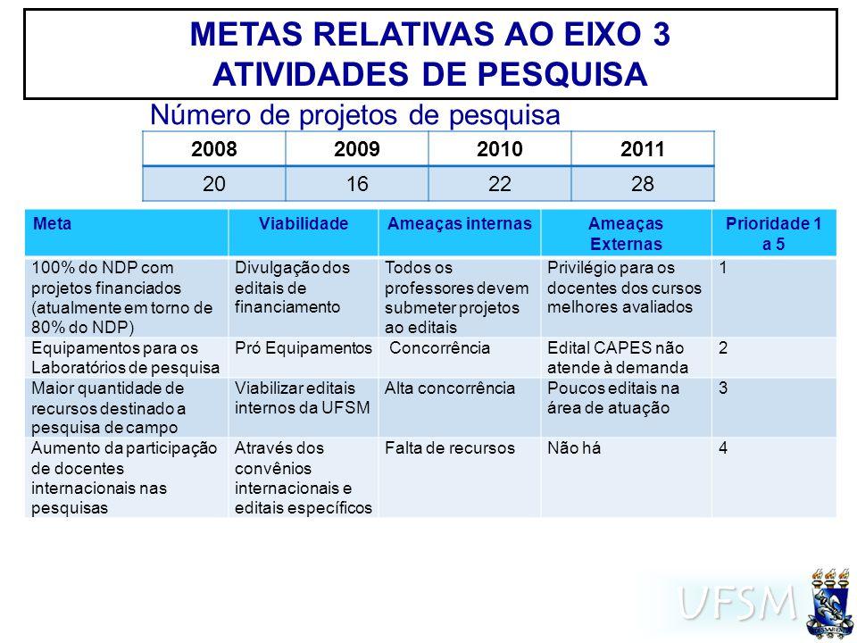 UFSM METAS RELATIVAS AO EIXO 3 ATIVIDADES DE PESQUISA MetaViabilidadeAmeaças internasAmeaças Externas Prioridade 1 a 5 100% do NDP com projetos financiados (atualmente em torno de 80% do NDP) Divulgação dos editais de financiamento Todos os professores devem submeter projetos ao editais Privilégio para os docentes dos cursos melhores avaliados 1 Equipamentos para os Laboratórios de pesquisa Pró Equipamentos ConcorrênciaEdital CAPES não atende à demanda 2 Maior quantidade de recursos destinado a pesquisa de campo Viabilizar editais internos da UFSM Alta concorrênciaPoucos editais na área de atuação 3 Aumento da participação de docentes internacionais nas pesquisas Através dos convênios internacionais e editais específicos Falta de recursosNão há4 2008200920102011 20162228 Número de projetos de pesquisa