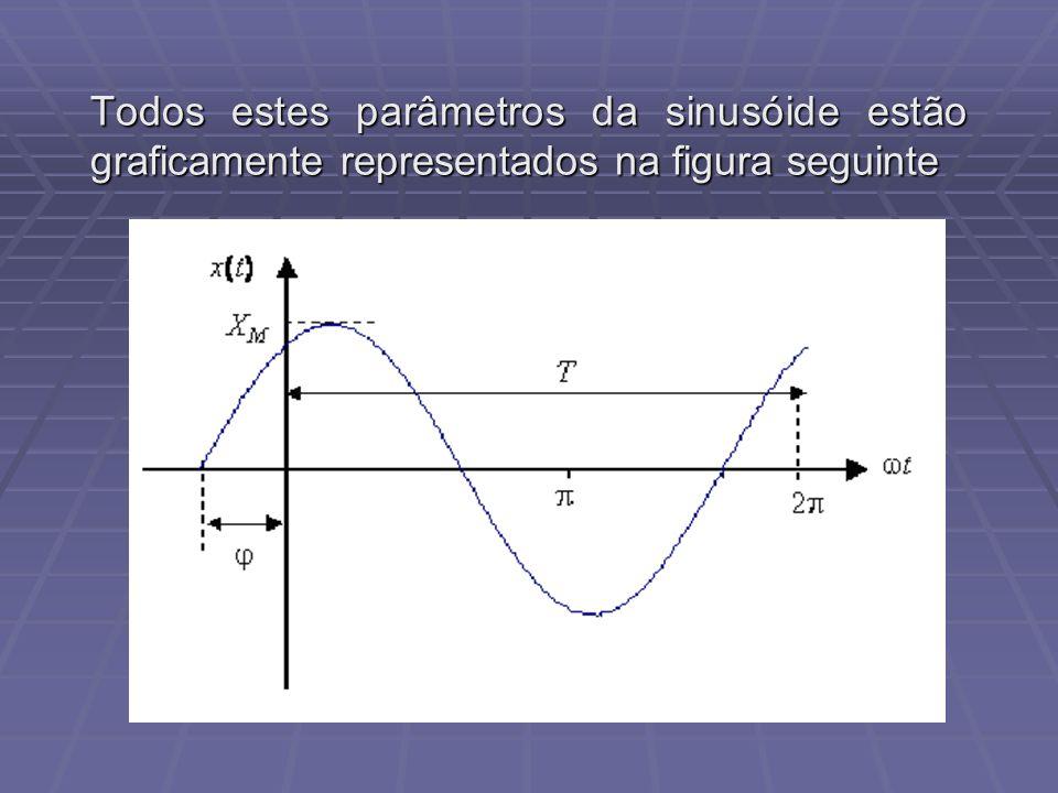 circuito RL paralelo É importante notar que a fase inicial da tensão do gerador é ARBITRÁRIA.Caso tivéssemos considerado a fase inicial de V igual a 0º, todo desenho deveria ser deslocado de 90º no sentido horário.