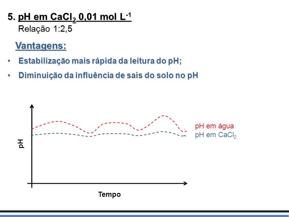 5. pH em CaCl 2 0,01 mol L -1 Relação 1:2,5 Relação 1:2,5 Vantagens: Vantagens: Estabilização mais rápida da leitura do pH;Estabilização mais rápida d
