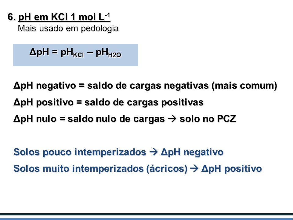 6. pH em KCl 1 mol L -1 Mais usado em pedologia Mais usado em pedologia ΔpH = pH KCl – pH H2O ΔpH negativo = saldo de cargas negativas (mais comum) Δp