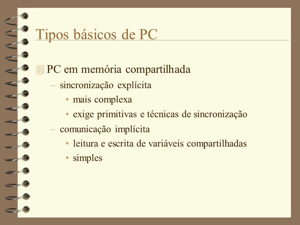 Tipos básicos de PC  PC em memória compartilhada –sincronização explícita mais complexa exige primitivas e técnicas de sincronização –comunicação implícita leitura e escrita de variáveis compartilhadas simples