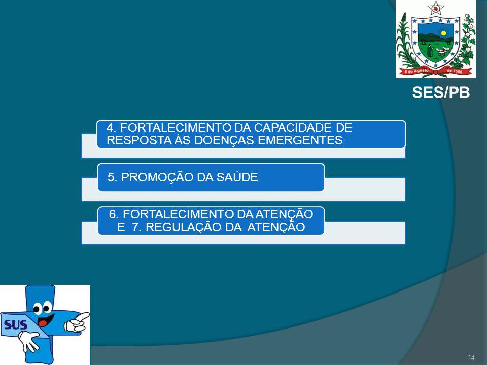 SES/PB 4. FORTALECIMENTO DA CAPACIDADE DE RESPOSTA ÀS DOENÇAS EMERGENTES 5. PROMOÇÃO DA SAÚDE 6. FORTALECIMENTO DA ATENÇÃO E 7. REGULAÇÃO DA ATENÇÃO 1