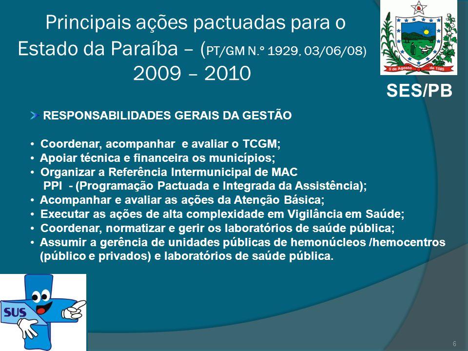 SES/PB Principais ações pactuadas para o Estado da Paraíba – ( PT/GM N.º 1929, 03/06/08) 2009 – 2010 RESPONSABILIDADES GERAIS DA GESTÃO Coordenar, acompanhar e avaliar o TCGM; Apoiar técnica e financeira os municípios; Organizar a Referência Intermunicipal de MAC PPI - (Programação Pactuada e Integrada da Assistência); Acompanhar e avaliar as ações da Atenção Básica; Executar as ações de alta complexidade em Vigilância em Saúde; Coordenar, normatizar e gerir os laboratórios de saúde pública; Assumir a gerência de unidades públicas de hemonúcleos /hemocentros (público e privados) e laboratórios de saúde pública.