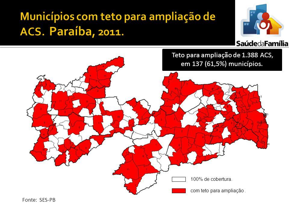 100% de cobertura. com teto para ampliação. Teto para ampliação de 1.388 ACS, em 137 (61,5%) municípios. Fonte: SES-PB