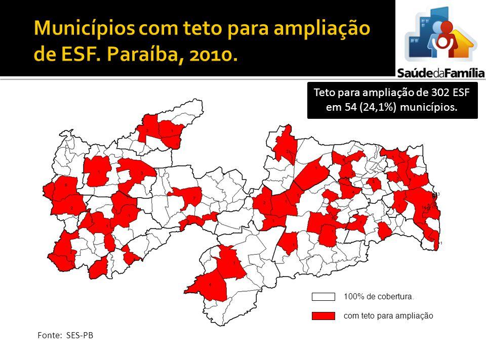 100% de cobertura. com teto para ampliação Teto para ampliação de 302 ESF em 54 (24,1%) municípios. Fonte: SES-PB
