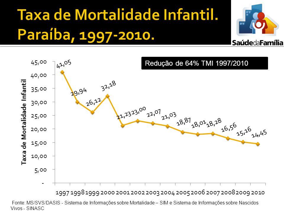 Redução de 64% TMI 1997/2010 Fonte: MS/SVS/DASIS - Sistema de Informações sobre Mortalidade – SIM e Sistema de Informações sobre Nascidos Vivos - SINA