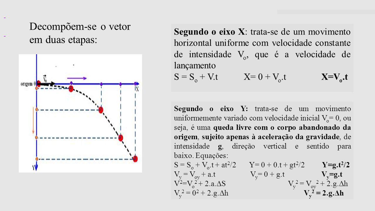 Decompõem-se o vetor em duas etapas: Segundo o eixo X: trata-se de um movimento horizontal uniforme com velocidade constante de intensidade V o, que é