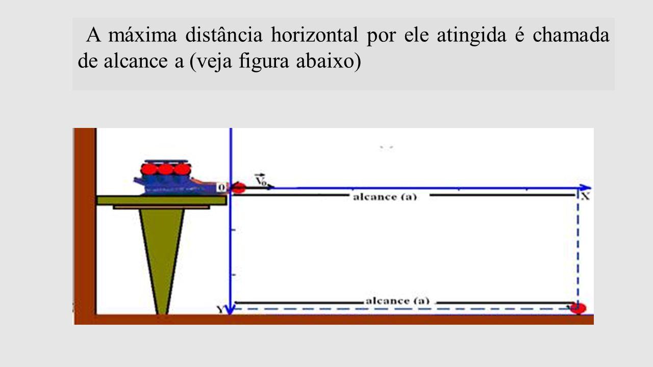 A máxima distância horizontal por ele atingida é chamada de alcance a (veja figura abaixo)