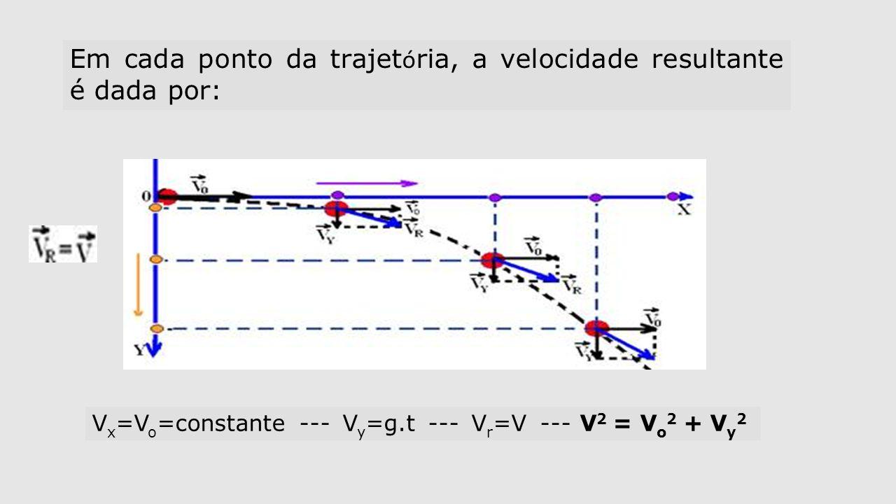 Em cada ponto da trajet ó ria, a velocidade resultante é dada por: V x =V o =constante --- V y =g.t --- V r =V --- V 2 = V o 2 + V y 2