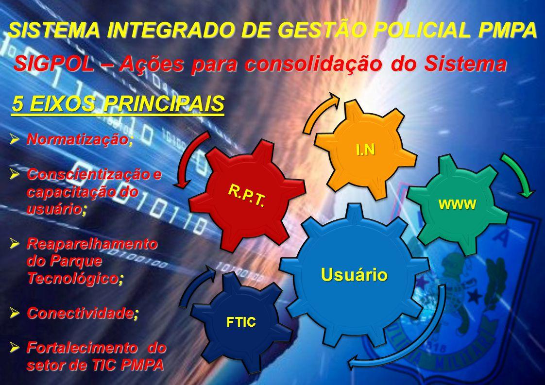 SIGPOL – Ações para consolidação do Sistema UsuárioUsuário R.P.T.R.P.T. I.NI.N WWWWWW 5 EIXOS PRINCIPAIS  Normatização;  Conscientização e capacitaç