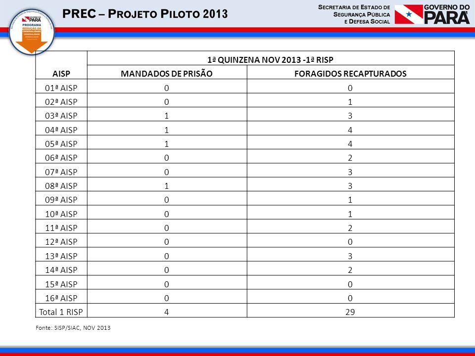 AISP 1ª QUINZENA NOV 2013 -1ª RISP MANDADOS DE PRISÃOFORAGIDOS RECAPTURADOS 01ª AISP00 02ª AISP01 03ª AISP13 04ª AISP14 05ª AISP14 06ª AISP02 07ª AISP