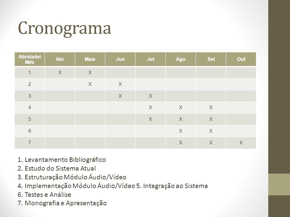Cronograma Atividade\ Me ̂ s AbrMaioJunJulAgoSetOut 1XX 2XX 3XX 4XXX 5XXX 6XX 7XXX 1.