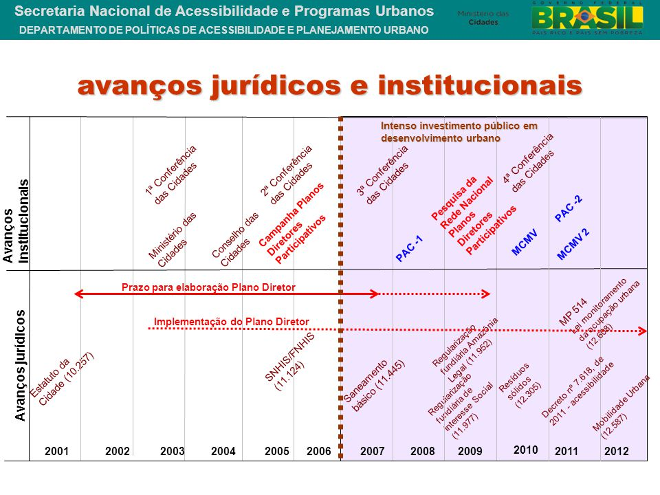 DEPARTAMENTO DE POLÍTICAS DE ACESSIBILIDADE E PLANEJAMENTO URBANO Secretaria Nacional de Acessibilidade e Programas Urbanos Avanços institucionais Ava