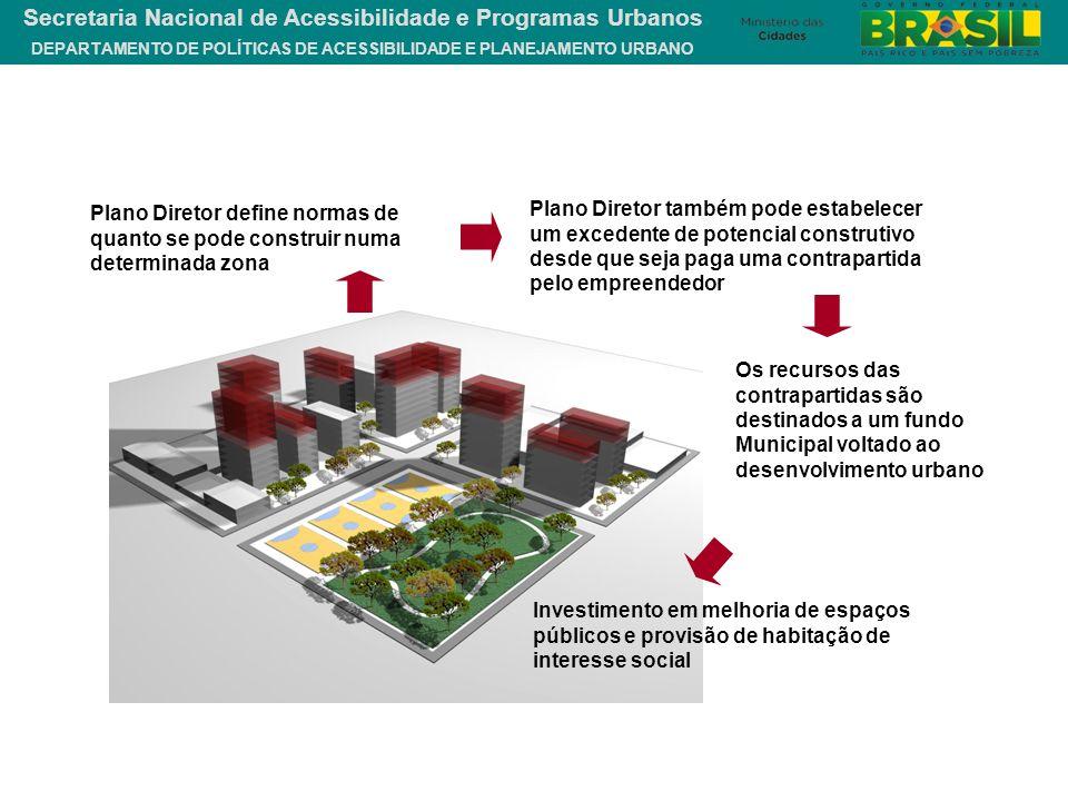 DEPARTAMENTO DE POLÍTICAS DE ACESSIBILIDADE E PLANEJAMENTO URBANO Secretaria Nacional de Acessibilidade e Programas Urbanos Plano Diretor define norma