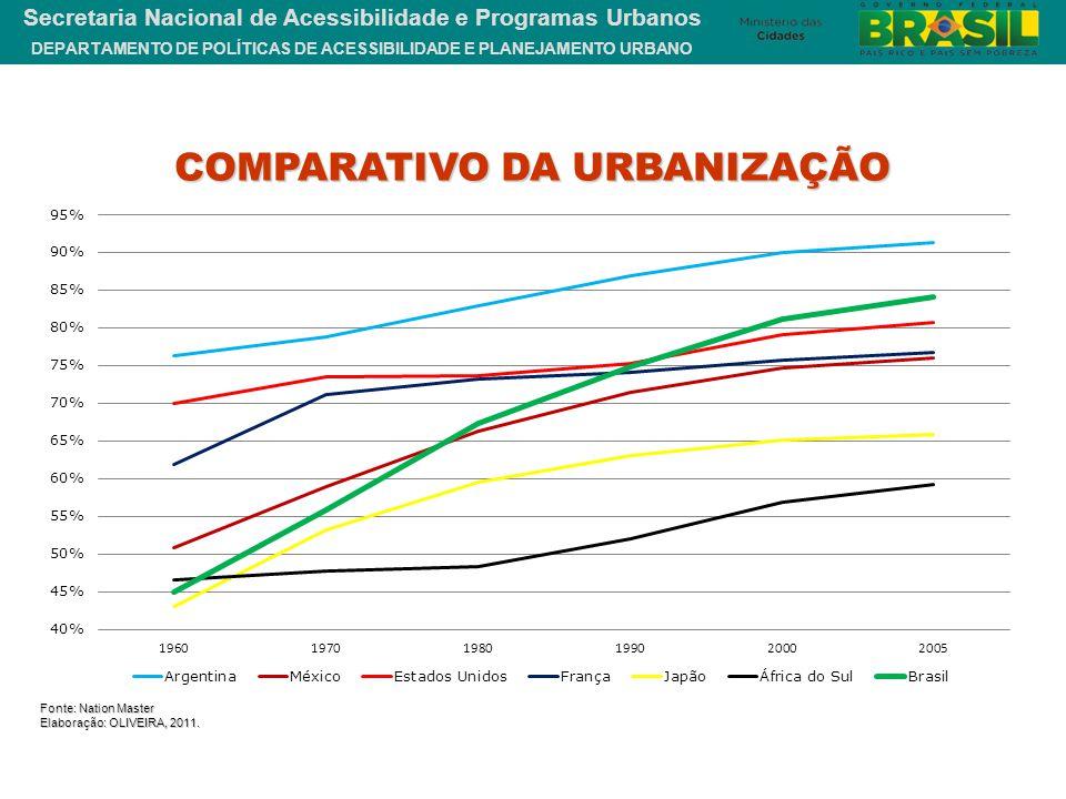 DEPARTAMENTO DE POLÍTICAS DE ACESSIBILIDADE E PLANEJAMENTO URBANO Secretaria Nacional de Acessibilidade e Programas Urbanos Fonte: Nation Master Elabo