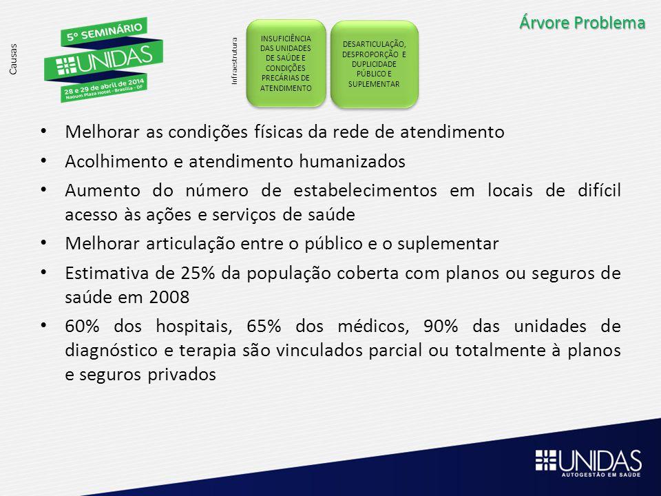 Árvore Problema Causas DESARTICULAÇÃO, DESPROPORÇÃO E DUPLICIDADE PÚBLICO E SUPLEMENTAR DESARTICULAÇÃO, DESPROPORÇÃO E DUPLICIDADE PÚBLICO E SUPLEMENT