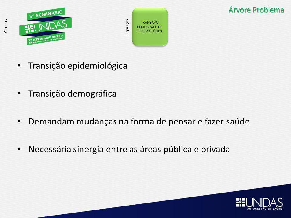 Árvore Problema Causas TRANSIÇÃO DEMOGRÁFICA E EPIDEMIOLÓGICA População Transição epidemiológica Transição demográfica Demandam mudanças na forma de p