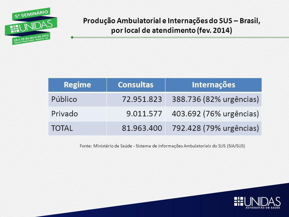 RegimeConsultasInternações Público72.951.823388.736 (82% urgências) Privado9.011.577403.692 (76% urgências) TOTAL81.963.400792.428 (79% urgências) Pro
