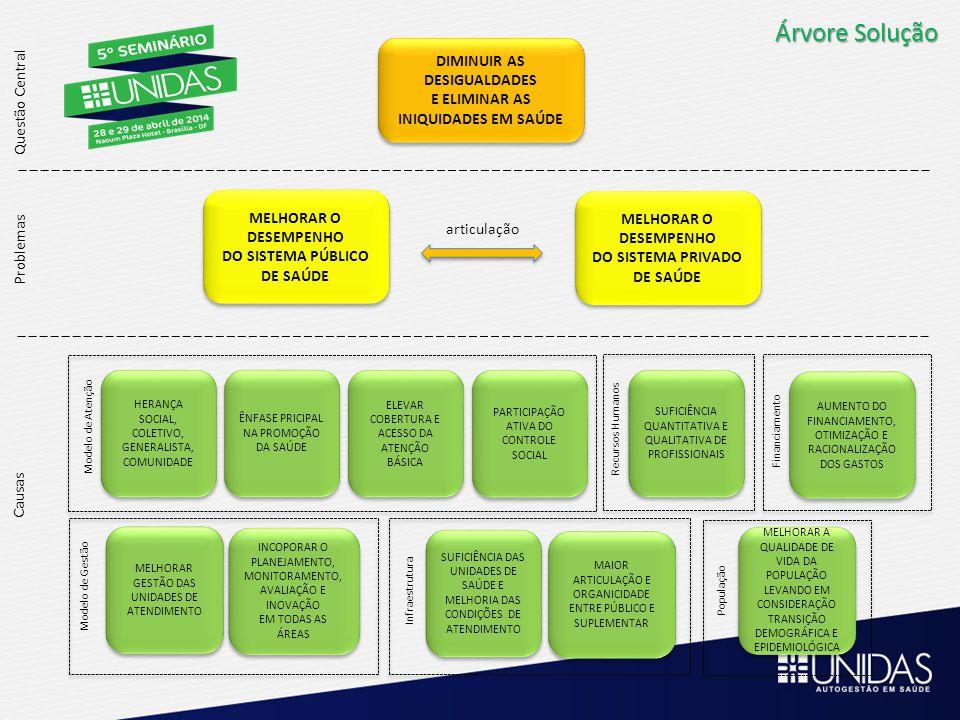 Árvore Solução DIMINUIR AS DESIGUALDADES E ELIMINAR AS INIQUIDADES EM SAÚDE DIMINUIR AS DESIGUALDADES E ELIMINAR AS INIQUIDADES EM SAÚDE Questão Centr