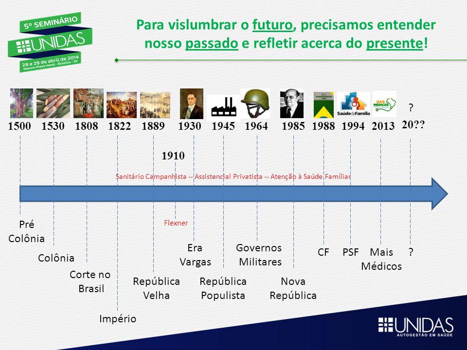 1910 150015301808182218891930194519641985198819942013 20?? ? Pré Colônia Corte no Brasil República Velha Império Era Vargas República Populista Govern