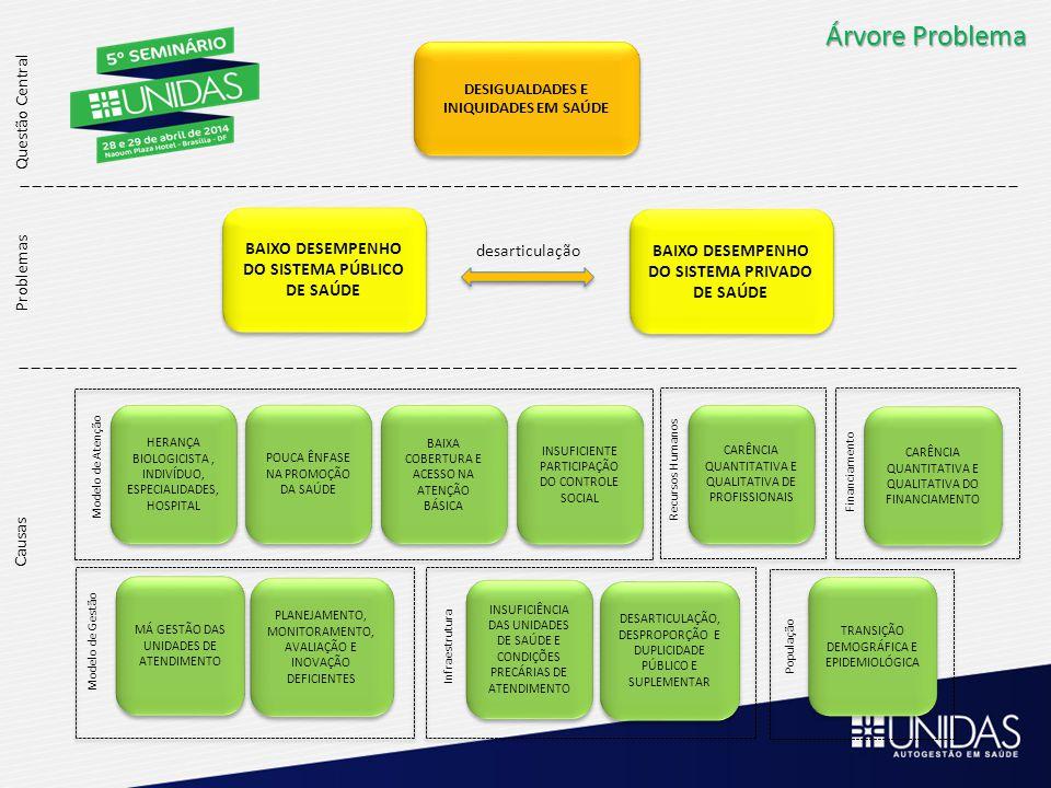 Árvore Problema Causas DESARTICULAÇÃO, DESPROPORÇÃO E DUPLICIDADE PÚBLICO E SUPLEMENTAR DESARTICULAÇÃO, DESPROPORÇÃO E DUPLICIDADE PÚBLICO E SUPLEMENTAR Infraestrutura INSUFICIÊNCIA DAS UNIDADES DE SAÚDE E CONDIÇÕES PRECÁRIAS DE ATENDIMENTO INSUFICIÊNCIA DAS UNIDADES DE SAÚDE E CONDIÇÕES PRECÁRIAS DE ATENDIMENTO Melhorar as condições físicas da rede de atendimento Acolhimento e atendimento humanizados Aumento do n ú mero de estabelecimentos em locais de difícil acesso às ações e serviços de saúde Melhorar articulação entre o p ú blico e o suplementar Estimativa de 25% da população coberta com planos ou seguros de saúde em 2008 60% dos hospitais, 65% dos médicos, 90% das unidades de diagnóstico e terapia são vinculados parcial ou totalmente à planos e seguros privados