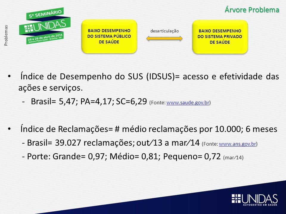Árvore Problema Problemas BAIXO DESEMPENHO DO SISTEMA PÚBLICO DE SAÚDE BAIXO DESEMPENHO DO SISTEMA PÚBLICO DE SAÚDE BAIXO DESEMPENHO DO SISTEMA PRIVADO DE SAÚDE BAIXO DESEMPENHO DO SISTEMA PRIVADO DE SAÚDE desarticulação Índice de Desempenho do SUS (IDSUS)= acesso e efetividade das ações e serviços.