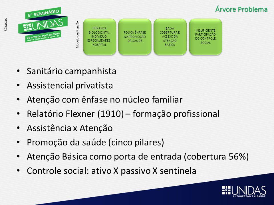 Árvore Problema Causas HERANÇA BIOLOGICISTA, INDIVÍDUO, ESPECIALIDADES, HOSPITAL HERANÇA BIOLOGICISTA, INDIVÍDUO, ESPECIALIDADES, HOSPITAL Modelo de Atenção POUCA ÊNFASE NA PROMOÇÃO DA SAÚDE BAIXA COBERTURA E ACESSO DA ATENÇÃO BÁSICA INSUFICIENTE PARTICIPAÇÃO DO CONTROLE SOCIAL Sanitário campanhista Assistencial privatista Atenção com ênfase no núcleo familiar Relatório Flexner (1910) – formação profissional Assistência x Atenção Promoção da saúde (cinco pilares) Atenção Básica como porta de entrada (cobertura 56%) Controle social: ativo X passivo X sentinela