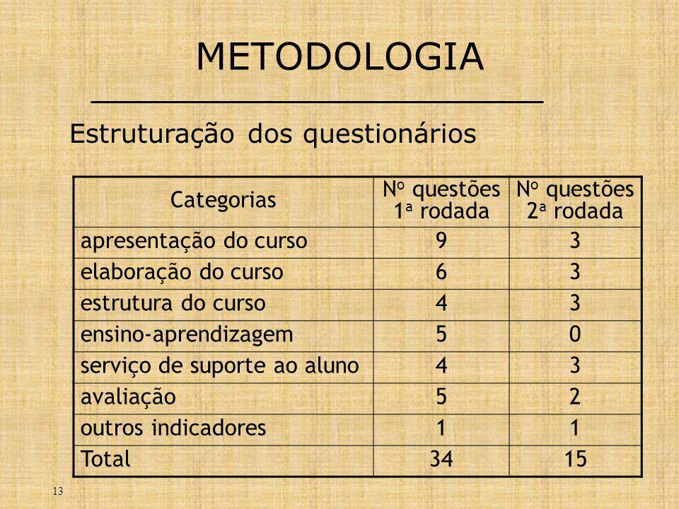 13 METODOLOGIA Categorias N o questões 1 a rodada N o questões 2 a rodada apresentação do curso93 elaboração do curso63 estrutura do curso43 ensino-aprendizagem50 serviço de suporte ao aluno43 avaliação52 outros indicadores11 Total3415 Estruturação dos questionários