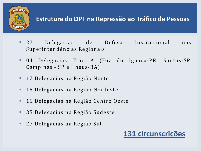  27 Delegacias de Defesa Institucional nas Superintendências Regionais  04 Delegacias Tipo A (Foz do Iguaçu-PR, Santos-SP, Campinas - SP e Ilhéus-BA)  12 Delegacias na Região Norte  15 Delegacias na Região Nordeste  11 Delegacias na Região Centro Oeste  35 Delegacias na Região Sudeste  27 Delegacias na Região Sul Estrutura do DPF na Repressão ao Tráfico de Pessoas 131 circunscrições