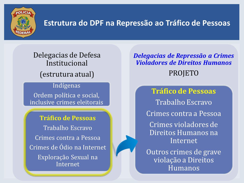 Estrutura do DPF na Repressão ao Tráfico de Pessoas Delegacias de Defesa Institucional (estrutura atual) Indígenas Ordem política e social, inclusive