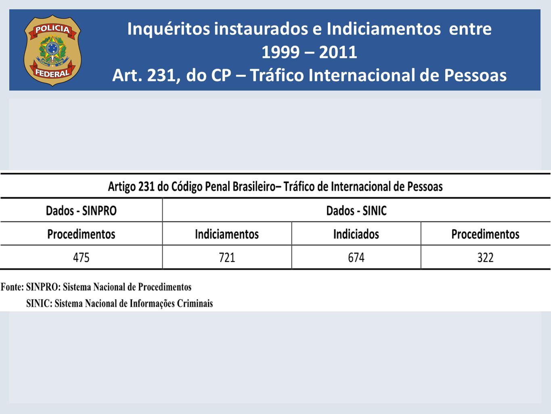 Inquéritos instaurados e Indiciamentos entre 1999 – 2011 Art. 231, do CP – Tráfico Internacional de Pessoas