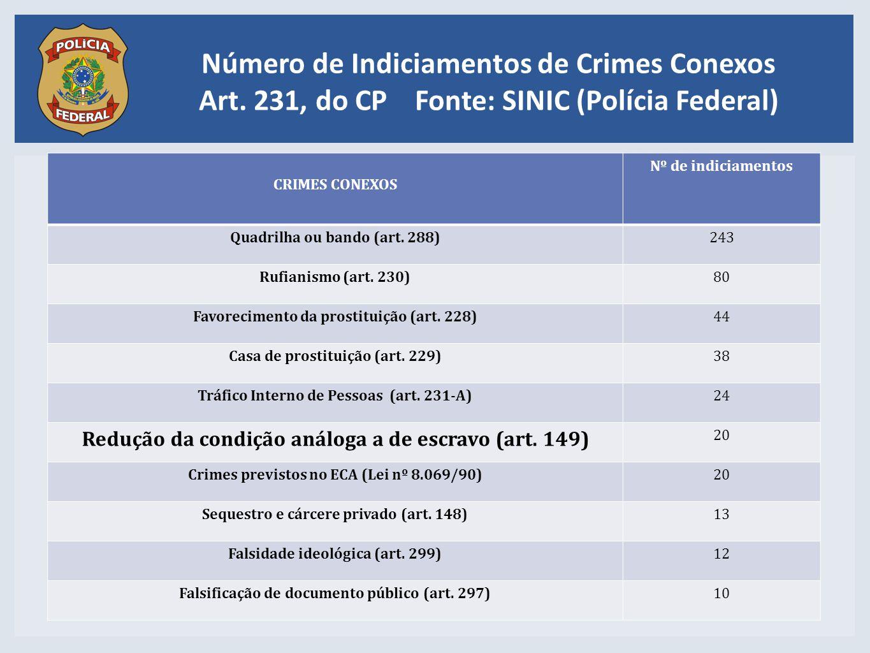 Número de Indiciamentos de Crimes Conexos Art. 231, do CP Fonte: SINIC (Polícia Federal) CRIMES CONEXOS Nº de indiciamentos Quadrilha ou bando (art. 2