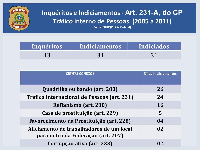 Inquéritos e Indiciamentos - Art. 231-A, do CP Tráfico Interno de Pessoas (2005 a 2011) Fonte: SINIC (Polícia Federal) CRIMES CONEXOSNº de indiciament