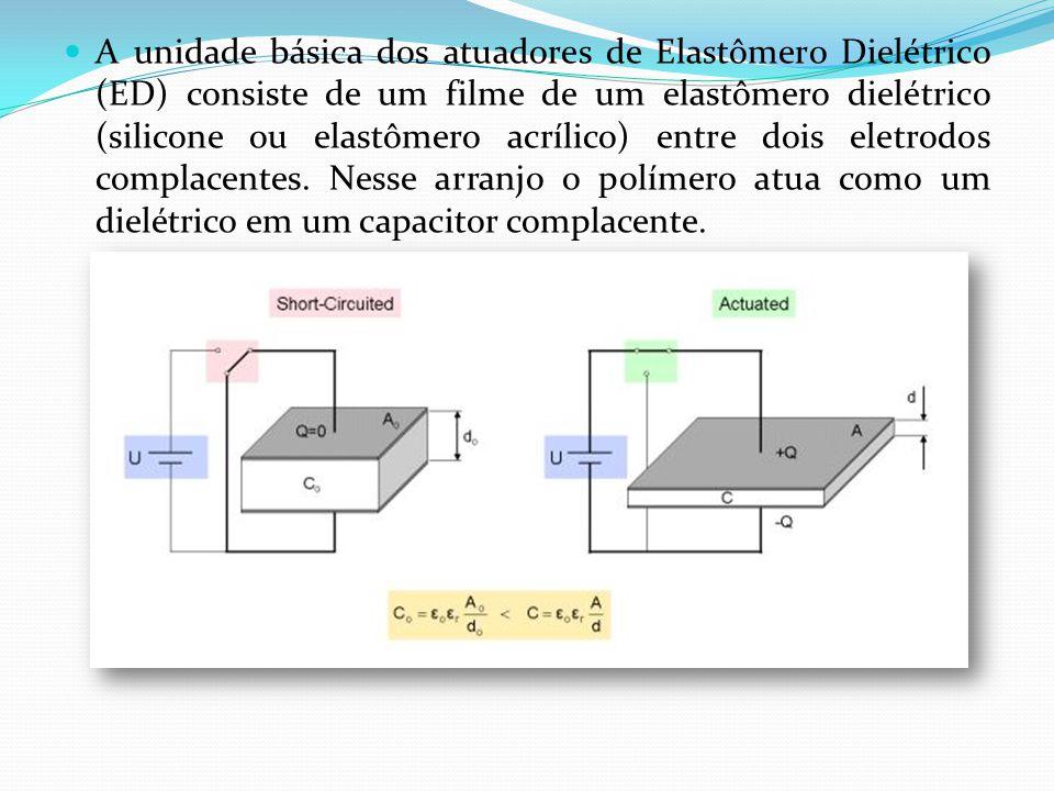 A unidade básica dos atuadores de Elastômero Dielétrico (ED) consiste de um filme de um elastômero dielétrico (silicone ou elastômero acrílico) entre