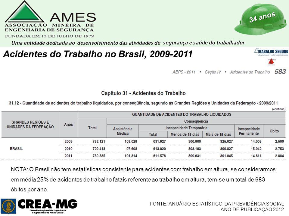 34 anos FONTE: ANUÁRIO ESTATÍSTICO DA PREVIDÊNCIA SOCIAL ANO DE PUBLICAÇÃO 2012 Acidentes do Trabalho no Brasil, 2009-2011 NOTA: O Brasil não tem estatísticas consistente para acidentes com trabalho em altura, se considerarmos em média 25% de acidentes de trabalho fatais referente ao trabalho em altura, tem-se um total de 683 óbitos por ano.