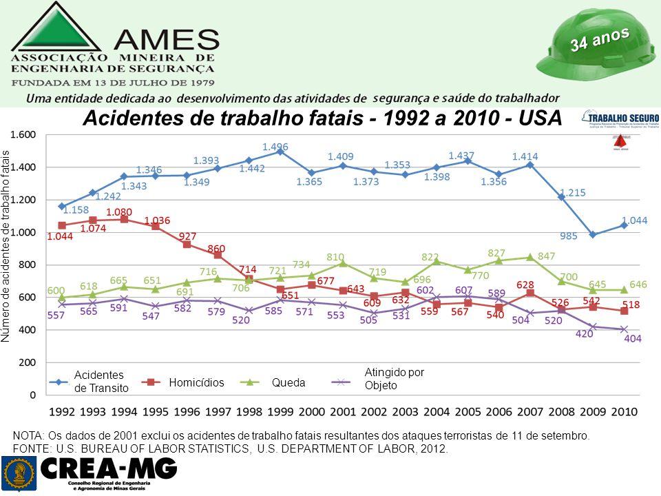 34 anos Número de acidentes de trabalho fatais Acidentes de trabalho fatais - 1992 a 2010 - USA Acidentes de Transito HomicídiosQueda Atingido por Objeto NOTA: Os dados de 2001 exclui os acidentes de trabalho fatais resultantes dos ataques terroristas de 11 de setembro.