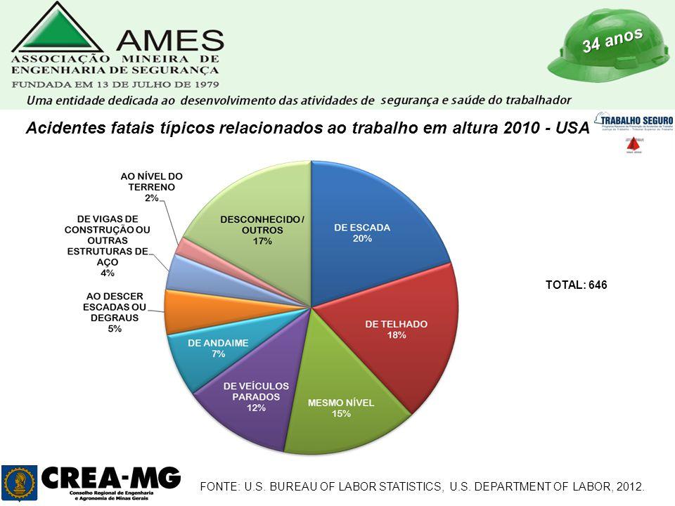 34 anos Acidentes fatais típicos relacionados ao trabalho em altura 2010 - USA TOTAL: 646 FONTE: U.S. BUREAU OF LABOR STATISTICS, U.S. DEPARTMENT OF L