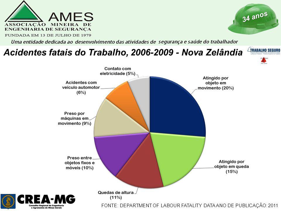 34 anos Acidentes fatais do Trabalho, 2006-2009 - Nova Zelândia FONTE: DEPARTMENT OF LABOUR FATALITY DATA ANO DE PUBLICAÇÃO: 2011