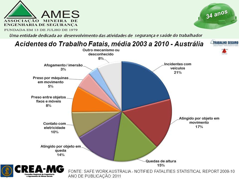 34 anos Acidentes do Trabalho Fatais, média 2003 a 2010 - Austrália FONTE: SAFE WORK AUSTRALIA - NOTIFIED FATALITIES STATISTICAL REPORT 2009-10 ANO DE PUBLICAÇÃO: 2011