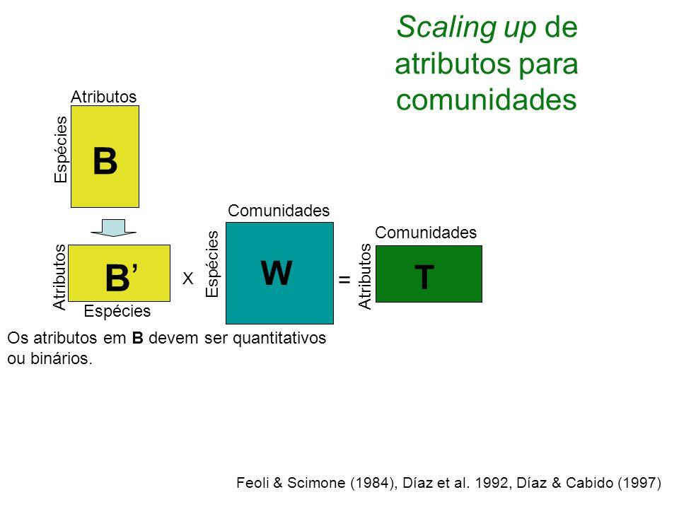 Espécies Comunidades B'B' B W X = Atributos Comunidades T Espécies Atributos Os atributos em B devem ser quantitativos ou binários.