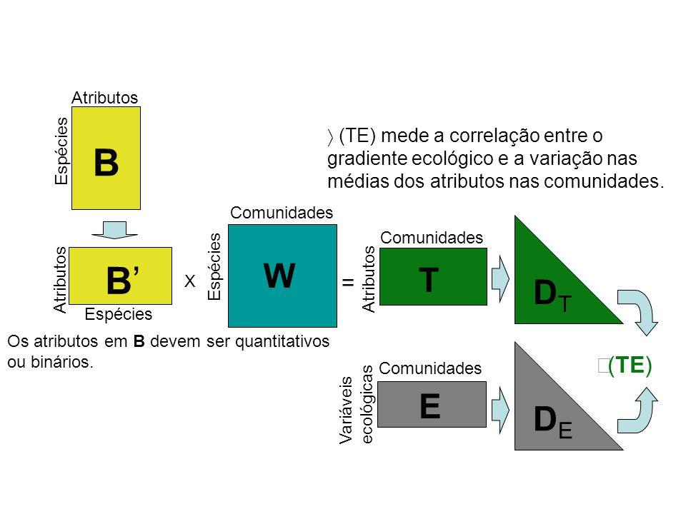 Variáveis ecológicas E DTDT DEDE  (TE)  (TE) mede a correlação entre o gradiente ecológico e a variação nas médias dos atributos nas comunidades.