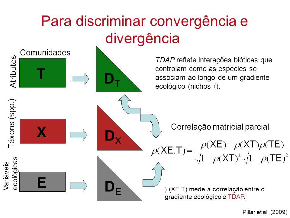 Para discriminar convergência e divergência T Atributos Comunidades X Táxons (spp.) DTDT DXDX E Variáveis ecológicas DEDE Correlação matricial parcial  (XE.T) mede a correlação entre o gradiente ecológico e TDAP.
