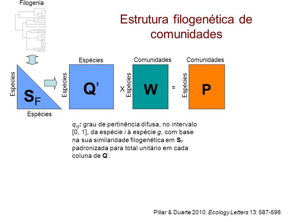 SFSF Comunidades W X Espécies = P Q'Q' Filogenia Estrutura filogenética de comunidades Pillar & Duarte 2010.