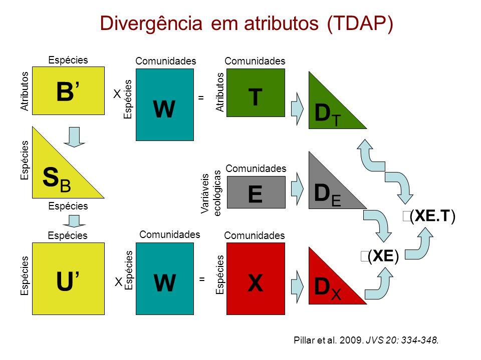 B'B' Atributos Espécies Divergência em atributos (TDAP) SBSB Espécies Comunidades W X Espécies = Comunidades X U'U' Espécies X DTDT Atributos Comunidades T W Espécies = Variáveis ecológicas E Comunidades DEDE DXDX  (XE)  (XE.T) Pillar et al.
